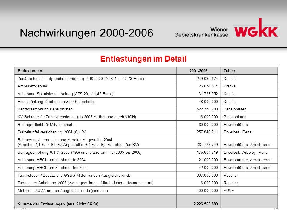 16. Mai 201170 Entlastungen im Detail Entlastungen2001-2006Zahler Zusätzliche Rezeptgebührenerhöhung 1.10.2000 (ATS 10,- / 0,73 Euro )249.030.674Krank