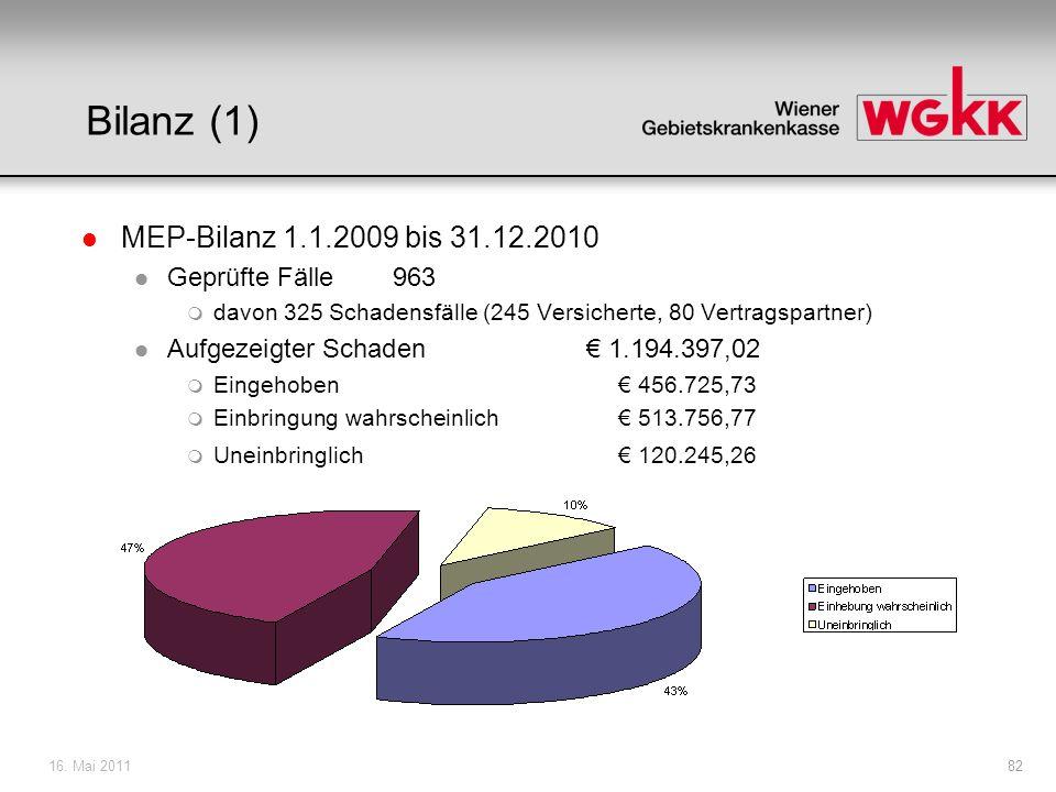 16. Mai 201182 Bilanz (1) l MEP-Bilanz 1.1.2009 bis 31.12.2010 l Geprüfte Fälle963 m davon 325 Schadensfälle (245 Versicherte, 80 Vertragspartner) l A