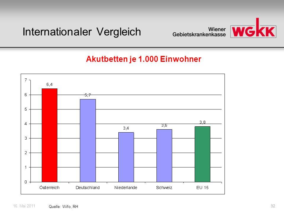 16. Mai 201192 Quelle: Wifo, RH Internationaler Vergleich Akutbetten je 1.000 Einwohner