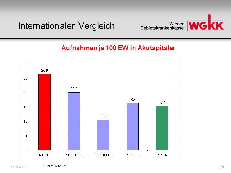 16. Mai 201193 Quelle: Wifo, RH Internationaler Vergleich Aufnahmen je 100 EW in Akutspitäler