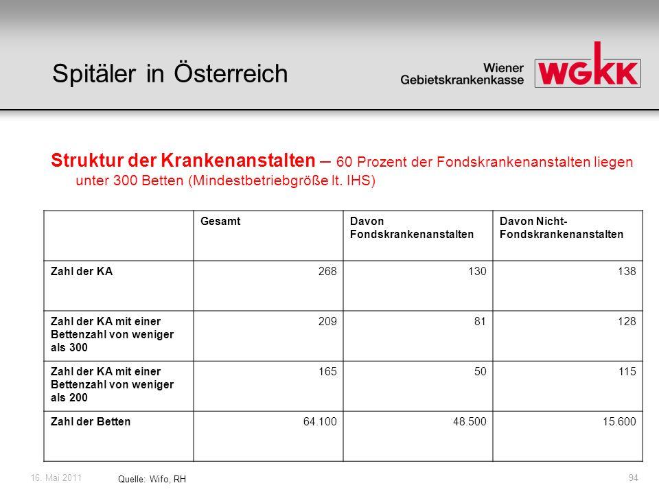 16. Mai 201194 Quelle: Wifo, RH Spitäler in Österreich Struktur der Krankenanstalten – 60 Prozent der Fondskrankenanstalten liegen unter 300 Betten (M