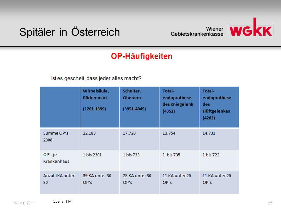 16. Mai 201195 OP-Häufigkeiten Spitäler in Österreich Quelle: HV