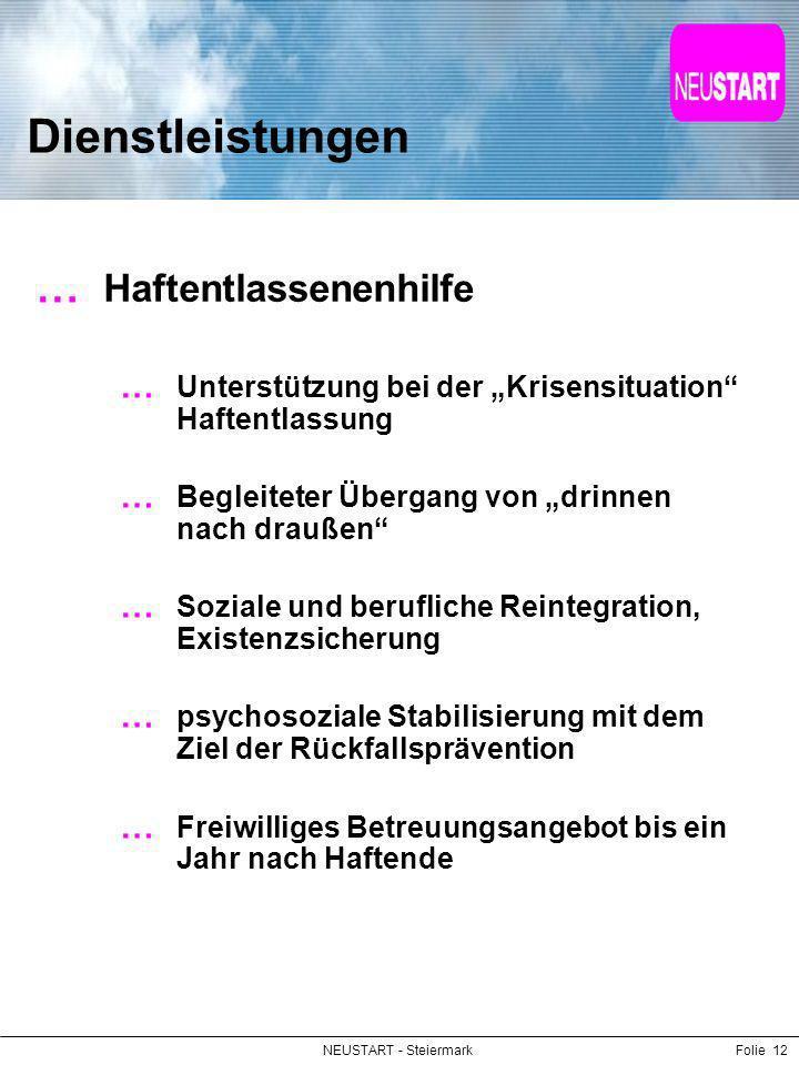 NEUSTART - SteiermarkFolie 12 Dienstleistungen Haftentlassenenhilfe Unterstützung bei der Krisensituation Haftentlassung Begleiteter Übergang von drin