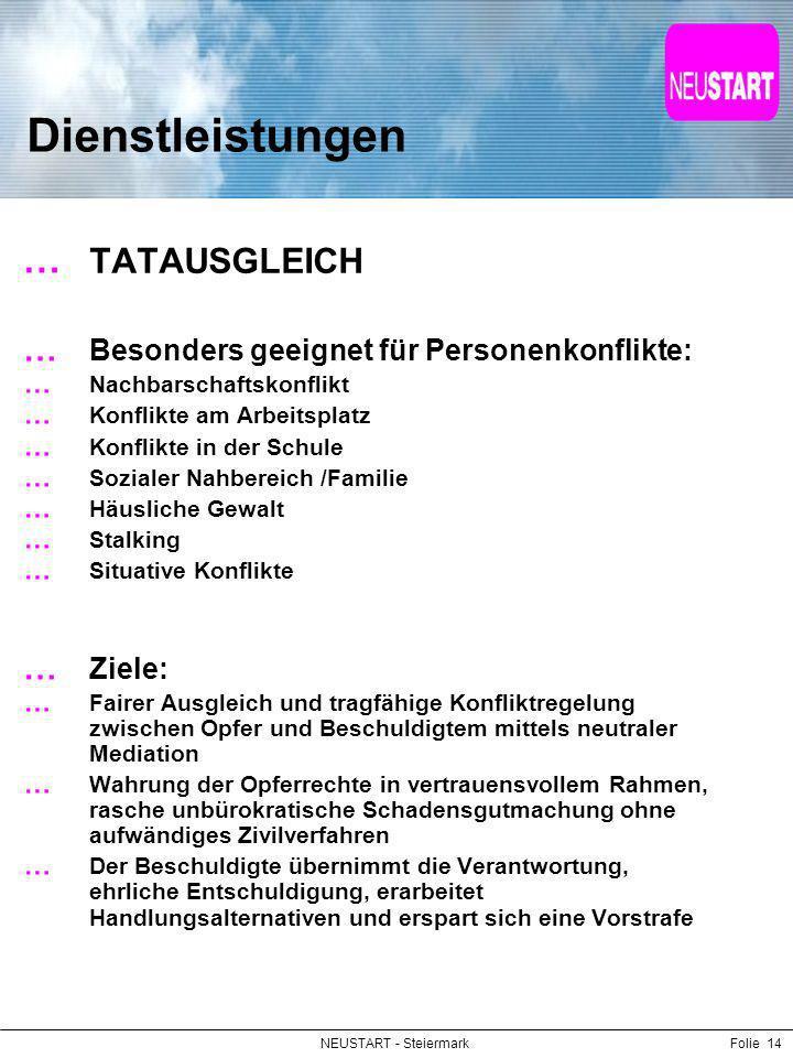 NEUSTART - SteiermarkFolie 14 Dienstleistungen TATAUSGLEICH Besonders geeignet für Personenkonflikte: Nachbarschaftskonflikt Konflikte am Arbeitsplatz