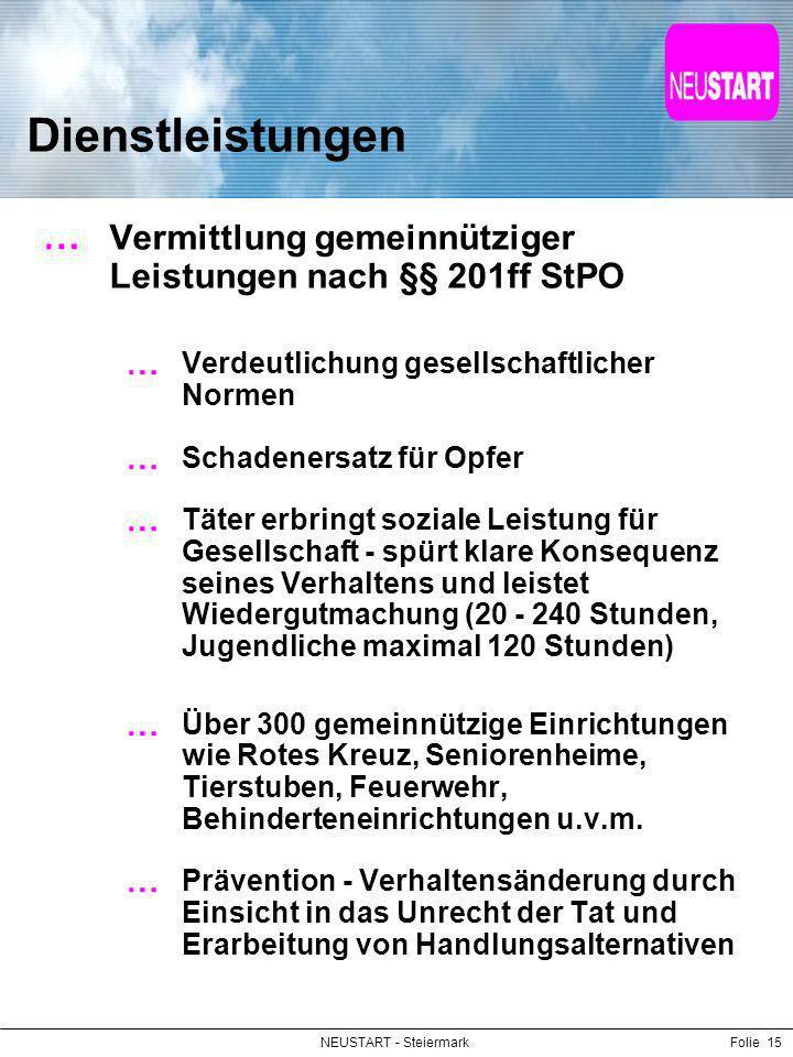 NEUSTART - SteiermarkFolie 15 Dienstleistungen Vermittlung gemeinnütziger Leistungen nach §§ 201ff StPO Verdeutlichung gesellschaftlicher Normen Schad