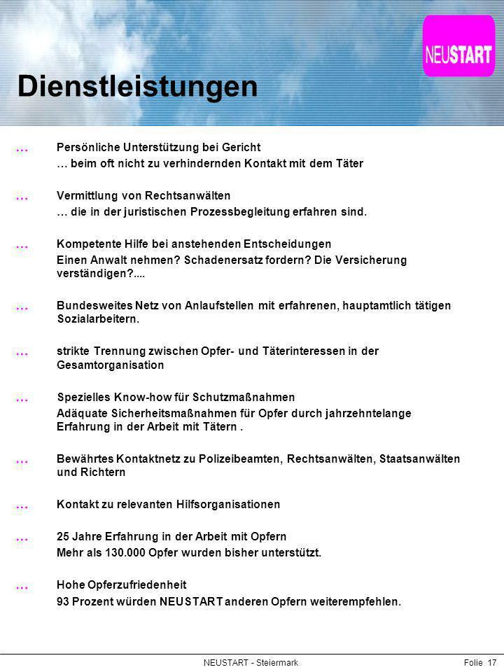 NEUSTART - SteiermarkFolie 17 Dienstleistungen Persönliche Unterstützung bei Gericht … beim oft nicht zu verhindernden Kontakt mit dem Täter Vermittlu