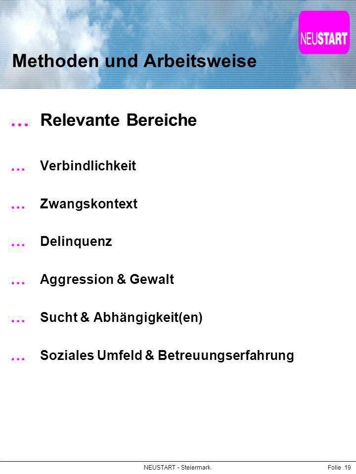 NEUSTART - SteiermarkFolie 19 Methoden und Arbeitsweise Relevante Bereiche Verbindlichkeit Zwangskontext Delinquenz Aggression & Gewalt Sucht & Abhäng