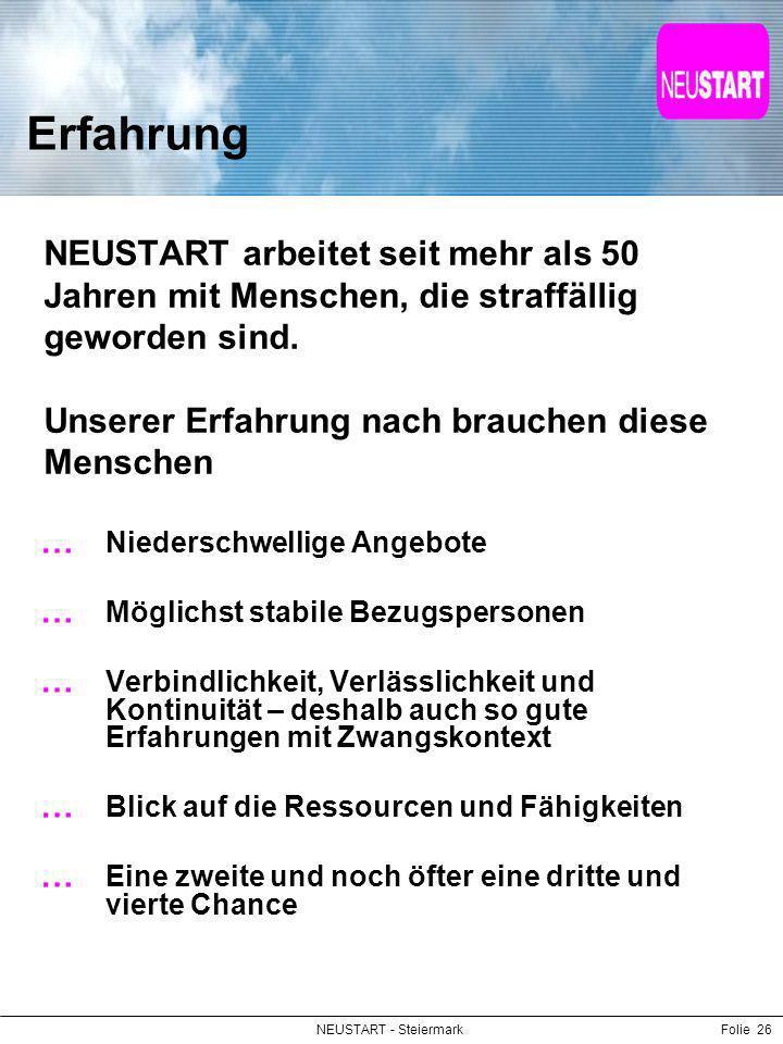 NEUSTART - SteiermarkFolie 26 Erfahrung NEUSTART arbeitet seit mehr als 50 Jahren mit Menschen, die straffällig geworden sind. Unserer Erfahrung nach