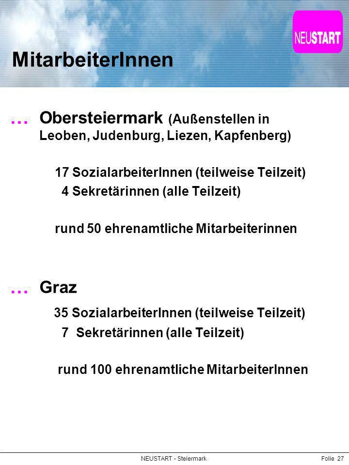 NEUSTART - SteiermarkFolie 27 MitarbeiterInnen Obersteiermark (Außenstellen in Leoben, Judenburg, Liezen, Kapfenberg) 17 SozialarbeiterInnen (teilweis