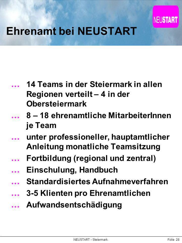 NEUSTART - SteiermarkFolie 28 Ehrenamt bei NEUSTART 14 Teams in der Steiermark in allen Regionen verteilt – 4 in der Obersteiermark 8 – 18 ehrenamtlic