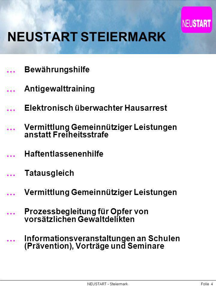NEUSTART - SteiermarkFolie 5 Dienstleistungen Bewährungshilfe Anordnung durch das Gericht (Zwangskontext) § 13 JGG - Schuldspruch unter Vorbehalt der Strafe Bedingte Verurteilung mit BWH Teilbedingte Verurteilung BWH Bedingte Entlassung mit BWH Vorläufige BWH als gelinderes Mittel anstelle der U-Haft (179 StPO) (Mit Zustimmung bzw.