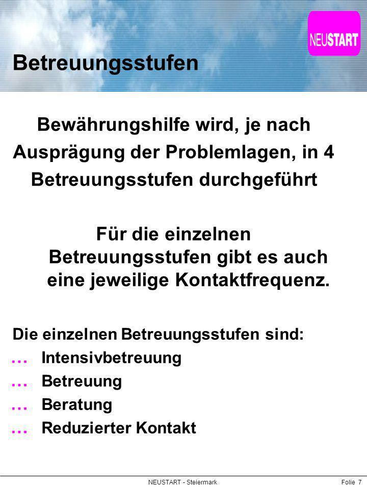 NEUSTART - SteiermarkFolie 28 Ehrenamt bei NEUSTART 14 Teams in der Steiermark in allen Regionen verteilt – 4 in der Obersteiermark 8 – 18 ehrenamtliche MitarbeiterInnen je Team unter professioneller, hauptamtlicher Anleitung monatliche Teamsitzung Fortbildung (regional und zentral) Einschulung, Handbuch Standardisiertes Aufnahmeverfahren 3-5 Klienten pro Ehrenamtlichen Aufwandsentschädigung