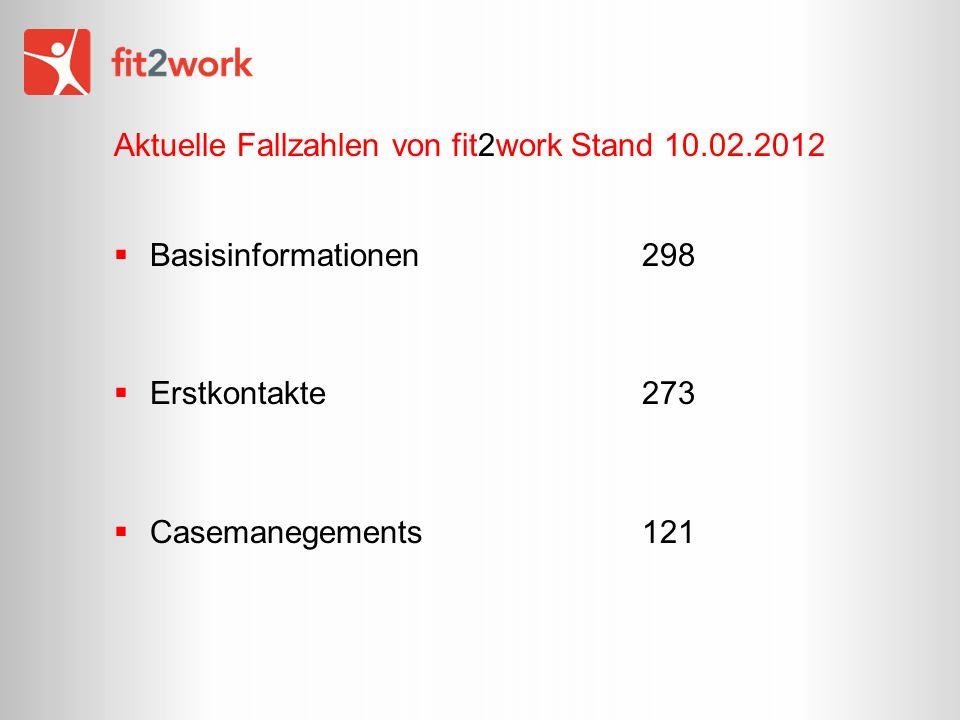 Aktuelle Fallzahlen von fit2work Stand 10.02.2012 Basisinformationen 298 Erstkontakte273 Casemanegements121