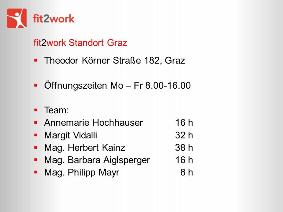fit2work Standort Graz Theodor Körner Straße 182, Graz Öffnungszeiten Mo – Fr 8.00-16.00 Team: Annemarie Hochhauser 16 h Margit Vidalli 32 h Mag.