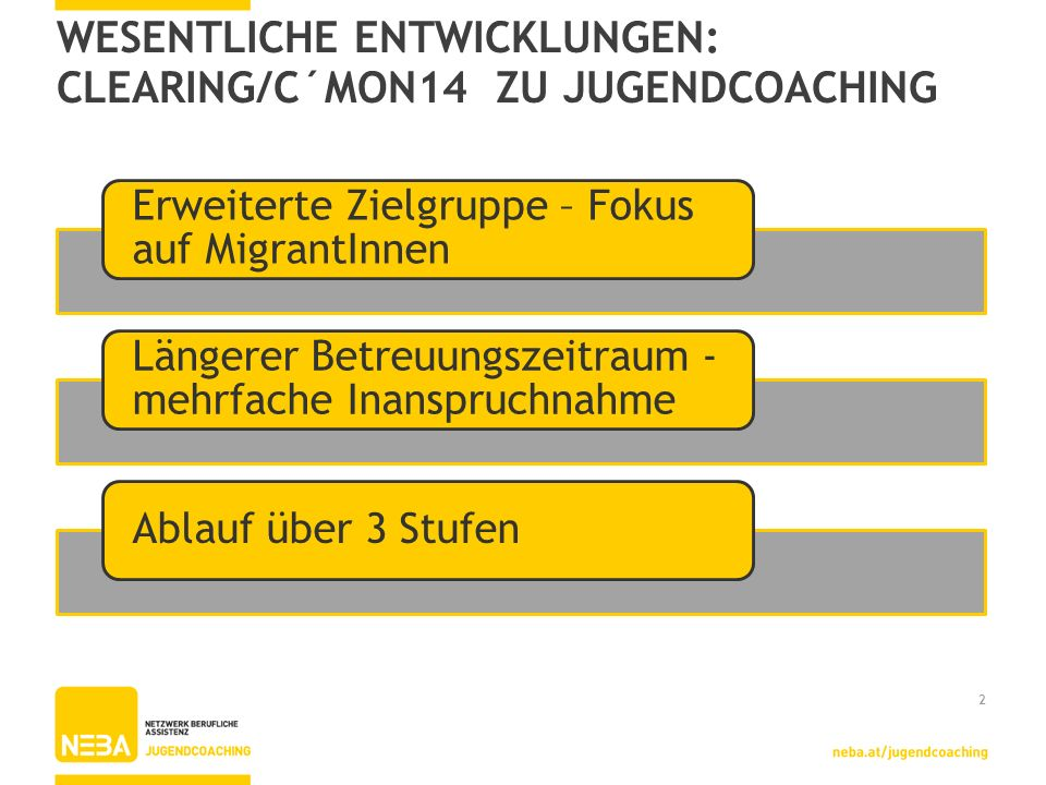 WESENTLICHE ENTWICKLUNGEN: CLEARING/C´MON14 ZU JUGENDCOACHING Erweiterte Zielgruppe – Fokus auf MigrantInnen Längerer Betreuungszeitraum - mehrfache I