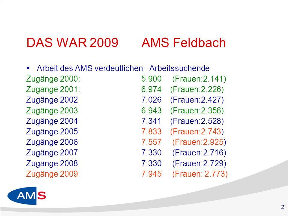 2 DAS WAR 2009AMS Feldbach Arbeit des AMS verdeutlichen - Arbeitssuchende Zugänge 2000:5.900 (Frauen:2.141) Zugänge 2001:6.974 (Frauen:2.226) Zugänge 20027.026 (Frauen:2.427) Zugänge 20036.943(Frauen:2.356) Zugänge 20047.341 (Frauen:2.528) Zugänge 20057.833 (Frauen:2.743) Zugänge 20067.557 (Frauen:2.925) Zugänge 20077.330 (Frauen:2.716) Zugänge 20087.330 (Frauen:2.729) Zugänge 20097.945 (Frauen: 2.773)