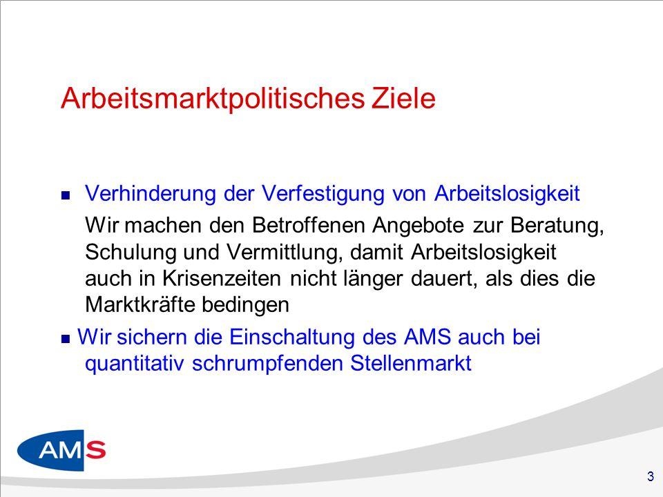 3 Arbeitsmarktpolitisches Ziele Verhinderung der Verfestigung von Arbeitslosigkeit Wir machen den Betroffenen Angebote zur Beratung, Schulung und Vermittlung, damit Arbeitslosigkeit auch in Krisenzeiten nicht länger dauert, als dies die Marktkräfte bedingen Wir sichern die Einschaltung des AMS auch bei quantitativ schrumpfenden Stellenmarkt