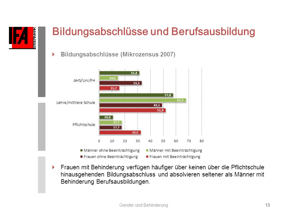 Bildungsabschlüsse und Berufsausbildung Bildungsabschlüsse (Mikrozensus 2007) Frauen mit Behinderung verfügen häufiger über keinen über die Pflichtsch