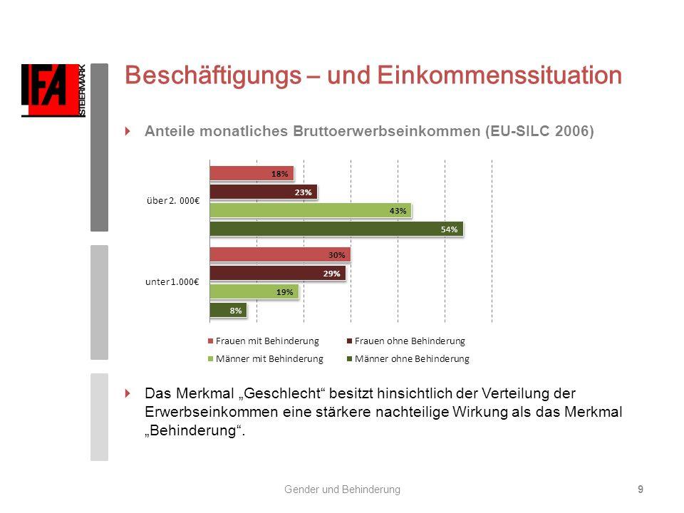 Beschäftigungs – und Einkommenssituation Anteile monatliches Bruttoerwerbseinkommen (EU-SILC 2006) Das Merkmal Geschlecht besitzt hinsichtlich der Ver