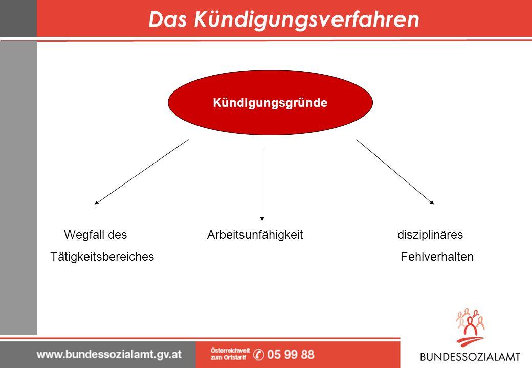 Das Kündigungsverfahren Wegfall des Arbeitsunfähigkeit disziplinäres Tätigkeitsbereiches Fehlverhalten Kündigungsgründe