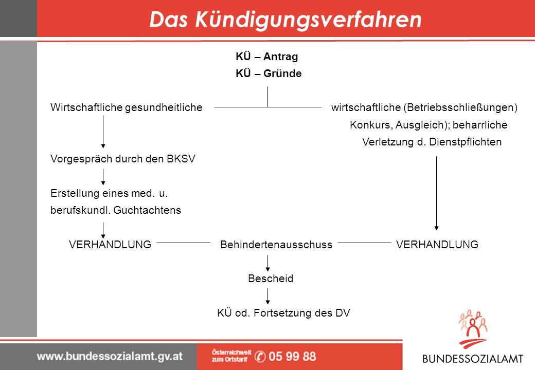 Das Kündigungsverfahren KÜ – Antrag KÜ – Gründe Wirtschaftliche gesundheitliche wirtschaftliche (Betriebsschließungen) Konkurs, Ausgleich); beharrlich