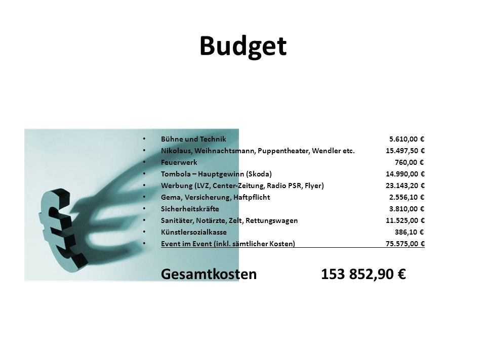 Budget Bühne und Technik 5.610,00 Nikolaus, Weihnachtsmann, Puppentheater, Wendler etc.15.497,50 Feuerwerk 760,00 Tombola – Hauptgewinn (Skoda)14.990,