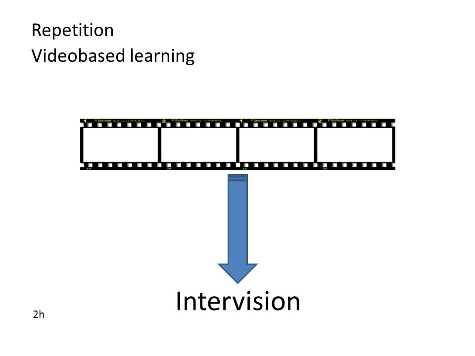 Repetition Videobased learning 2h Intervision