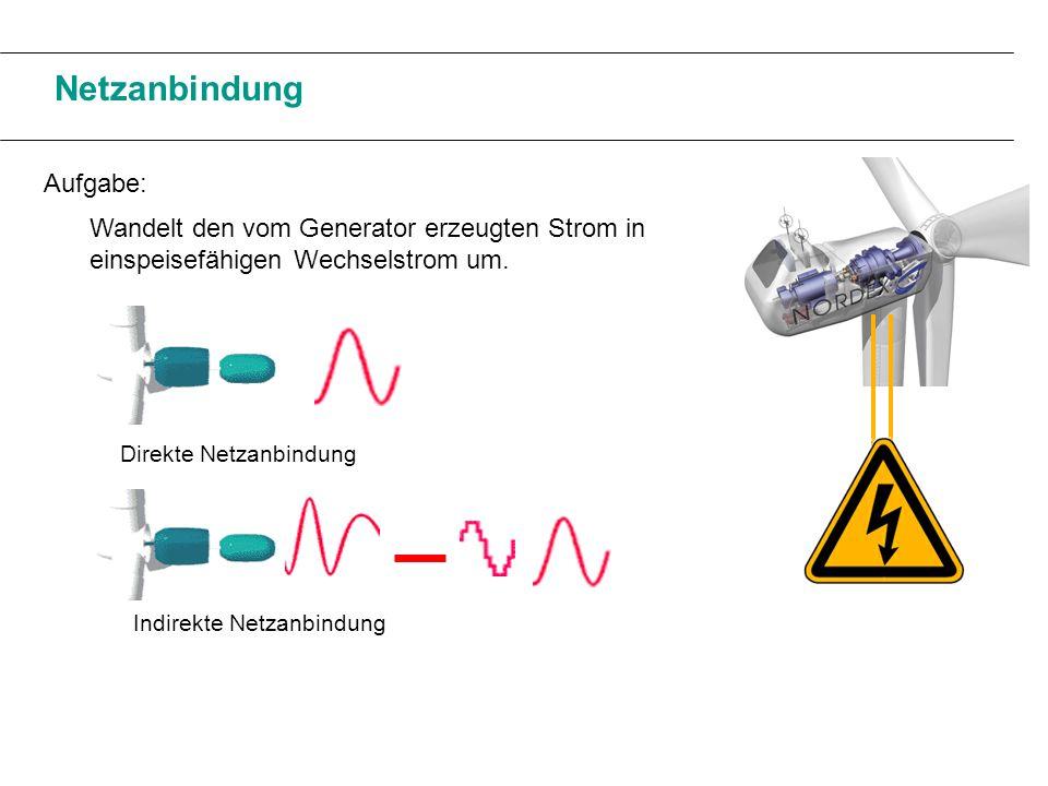 Sicherheitssystem Bremssystem Aerodynamisches Bremssystem Mechanisches Bremssystem Rotorblätter werden aus dem Wind gedreht.