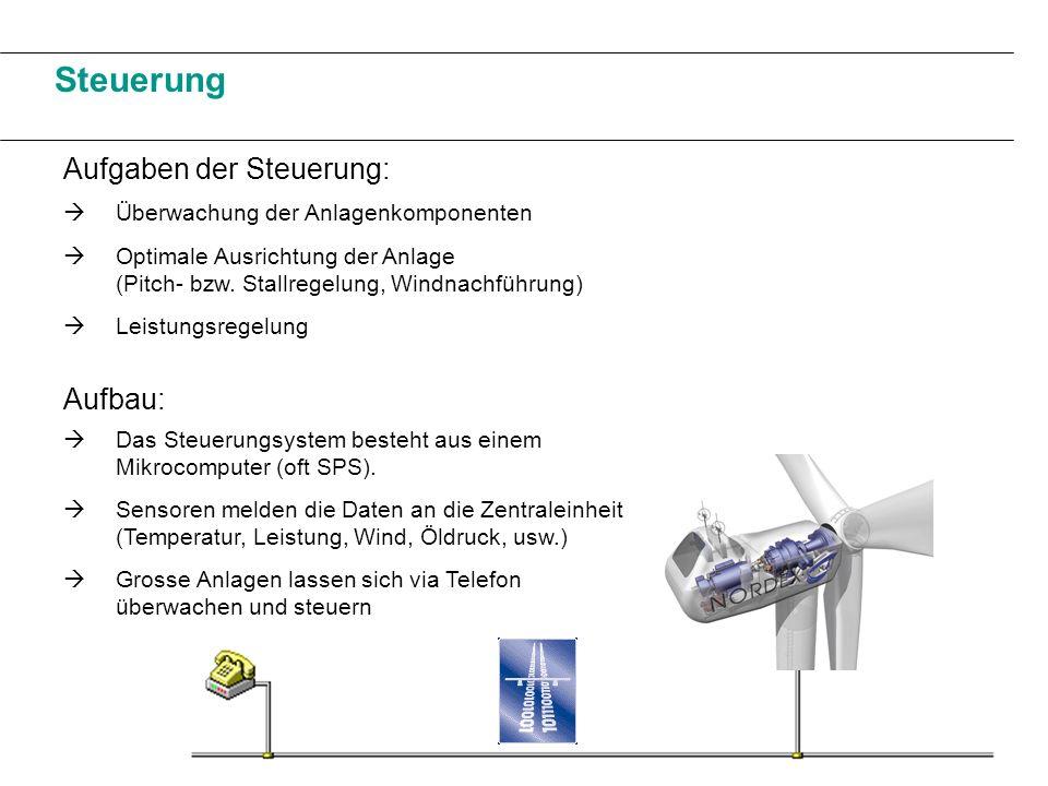 Steuerung Aufgaben der Steuerung: Überwachung der Anlagenkomponenten Optimale Ausrichtung der Anlage (Pitch- bzw. Stallregelung, Windnachführung) Aufb