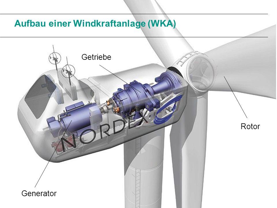 Aufbau einer Windkraftanlage (WKA) Rotor Generator Getriebe
