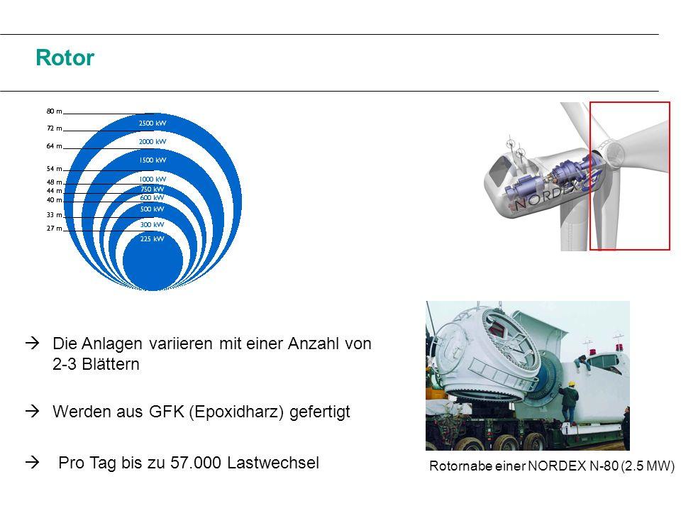 Rotor Rotornabe einer NORDEX N-80 (2.5 MW) Werden aus GFK (Epoxidharz) gefertigt Pro Tag bis zu 57.000 Lastwechsel Die Anlagen variieren mit einer Anz