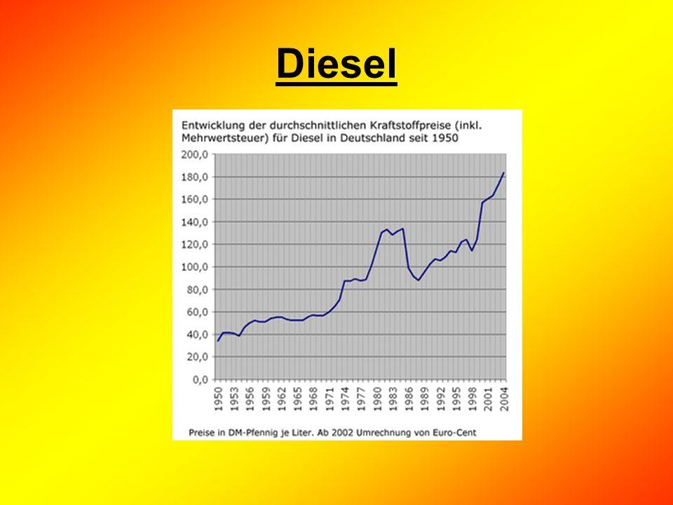 Alternative Treibstoffe Erdgas Biodiesel