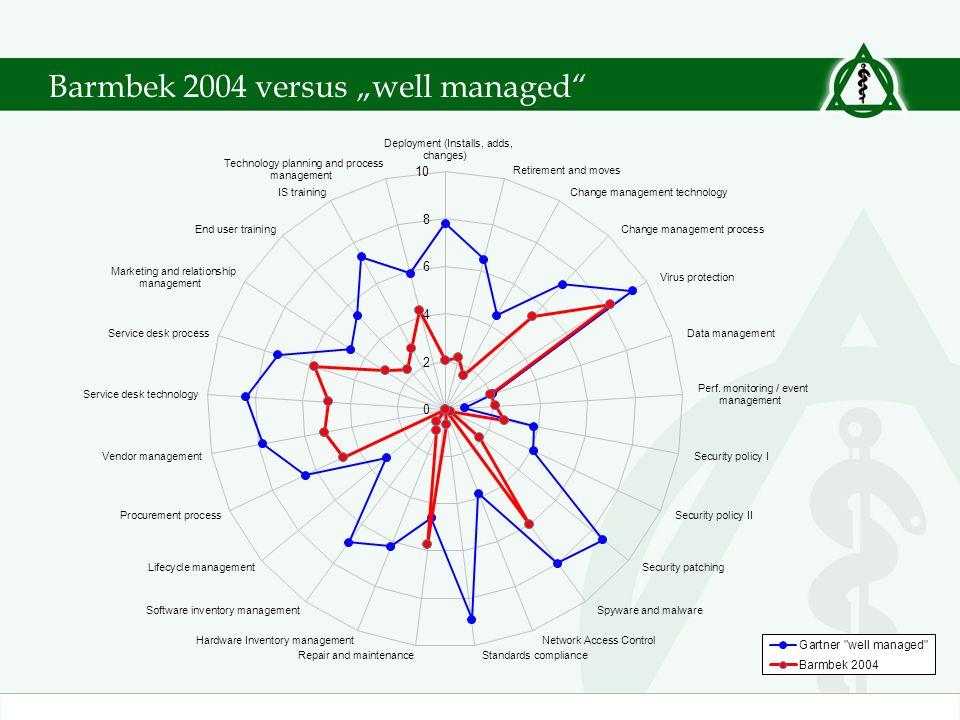 Barmbek 2004 versus well managed