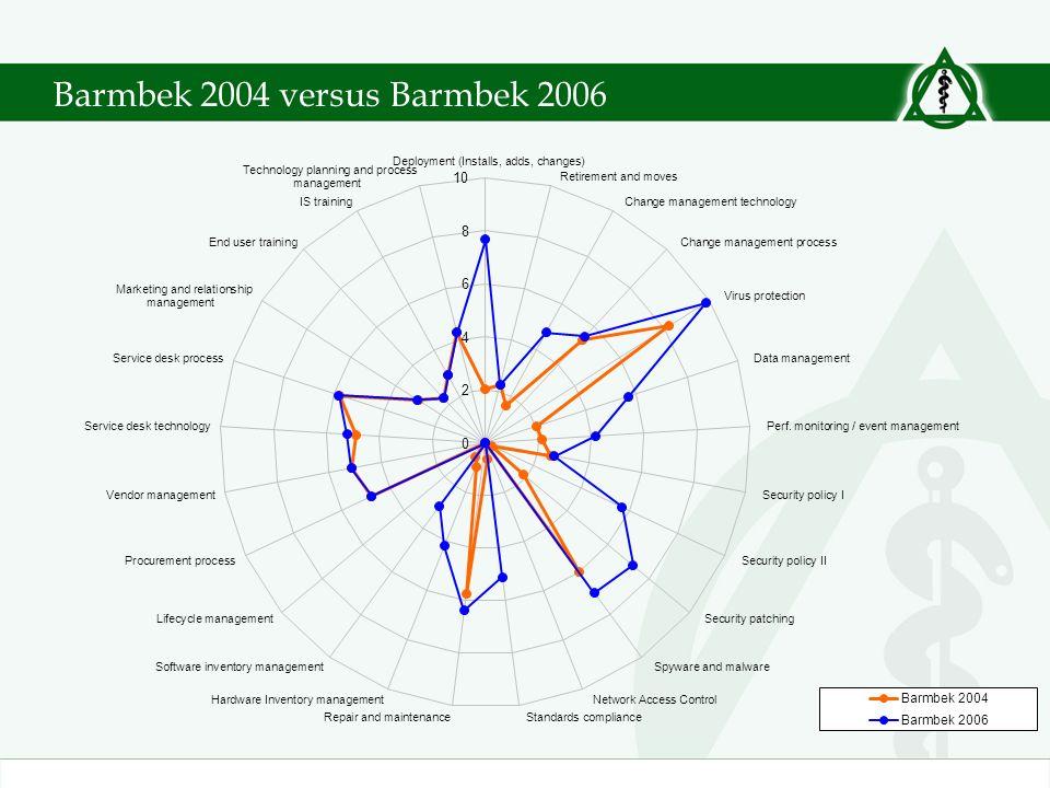 Barmbek 2004 versus Barmbek 2006
