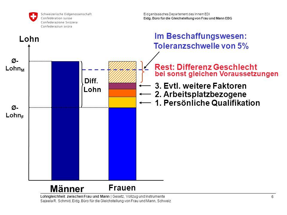 6 Lohngleichheit zwischen Frau und Mann   Gesetz, Vollzug und Instrumente Sajeela R. Schmid, Eidg. Büro für die Gleichstellung von Frau und Mann, Schw