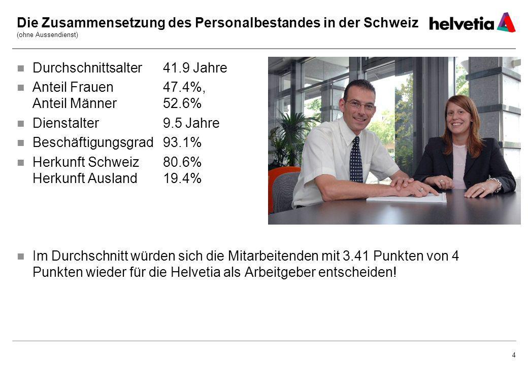 4 Die Zusammensetzung des Personalbestandes in der Schweiz (ohne Aussendienst) Durchschnittsalter 41.9 Jahre Anteil Frauen 47.4%, Anteil Männer 52.6%