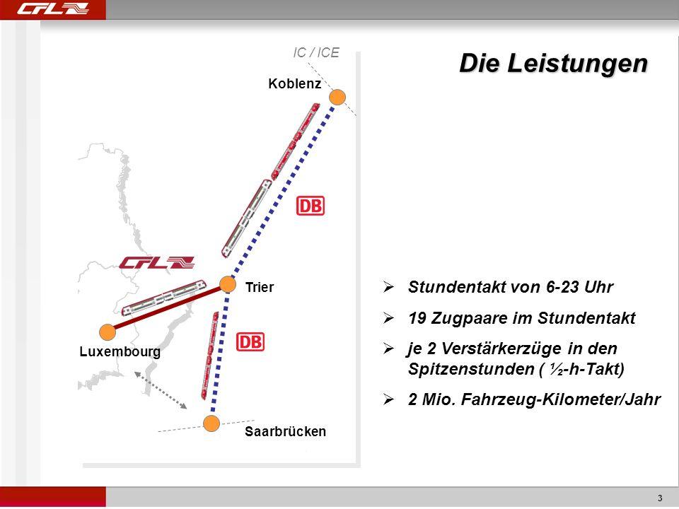 3 Koblenz Saarbrücken Luxembourg Die Leistungen Stundentakt von 6-23 Uhr 19 Zugpaare im Stundentakt je 2 Verstärkerzüge in den Spitzenstunden ( ½-h-Takt) 2 Mio.