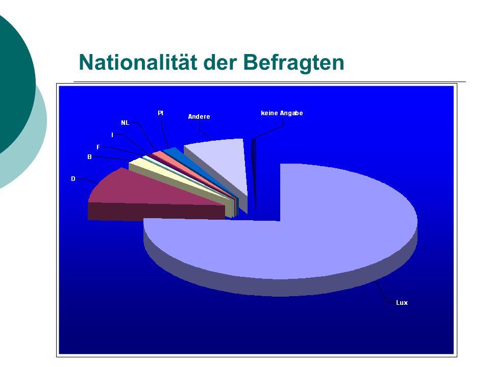 Nationalität der Befragten