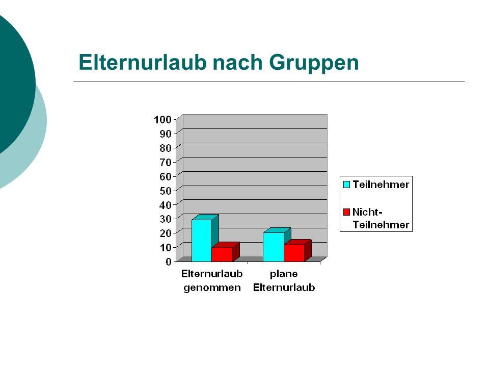 Gründe für den Elternurlaub 1% 3% 4% 5% 9% 19% 22% 38% 0% 5% 10% 15% 20% 25% 30% 35% 40% 45% 50% Empf.