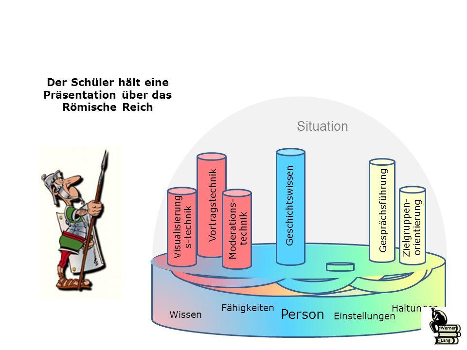 Der Schüler hält eine Präsentation über das Römische Reich Situation Visualisierung s-technik Gesprächsführung Person Wissen Fähigkeiten Einstellungen Haltungen Geschichtswissen Vortragstechnik Zielgruppen- orientierung Moderations- technik