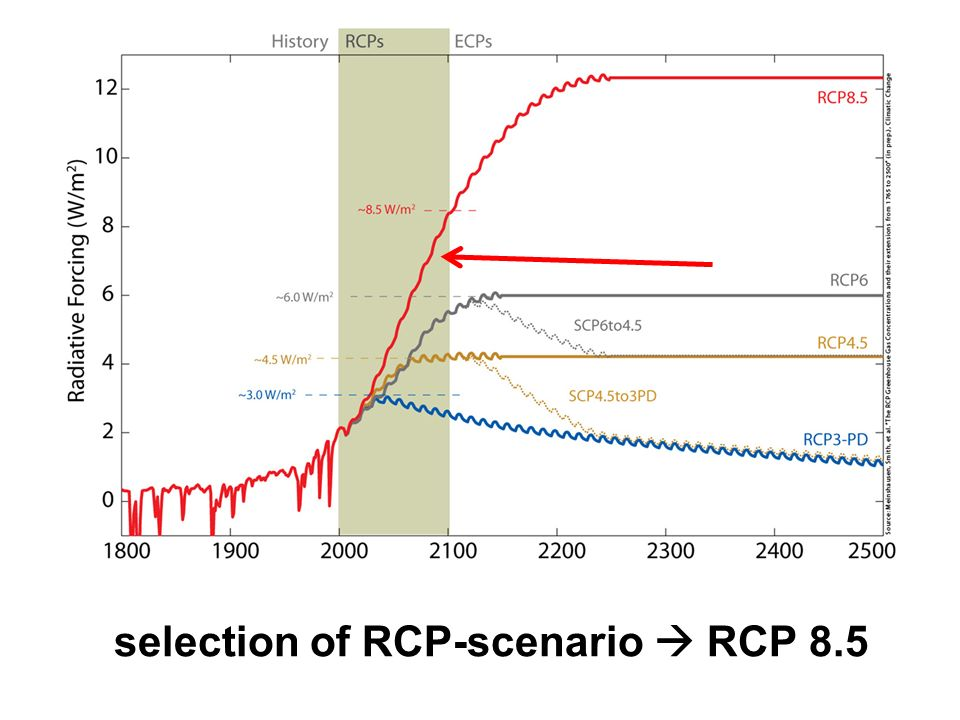 selection of RCP-scenario RCP 8.5