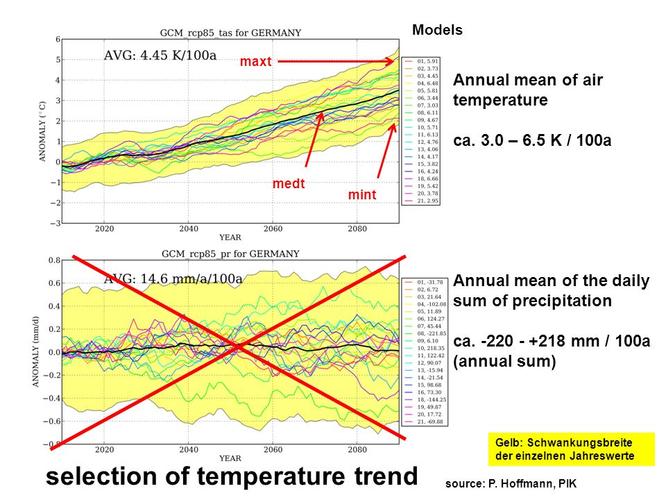 Annual mean of air temperature ca. 3.0 – 6.5 K / 100a Annual mean of the daily sum of precipitation ca. -220 - +218 mm / 100a (annual sum) Models Gelb