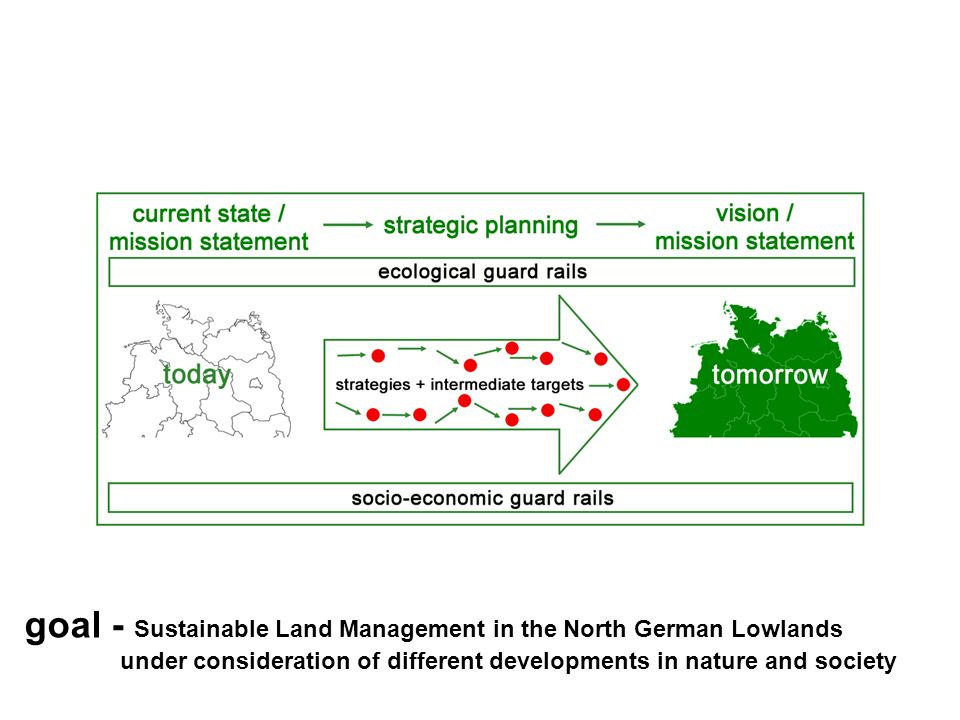 Background and Motivation A sustainable land management of the 21 century has to be developed and observed in due consideration of the effects of global change.