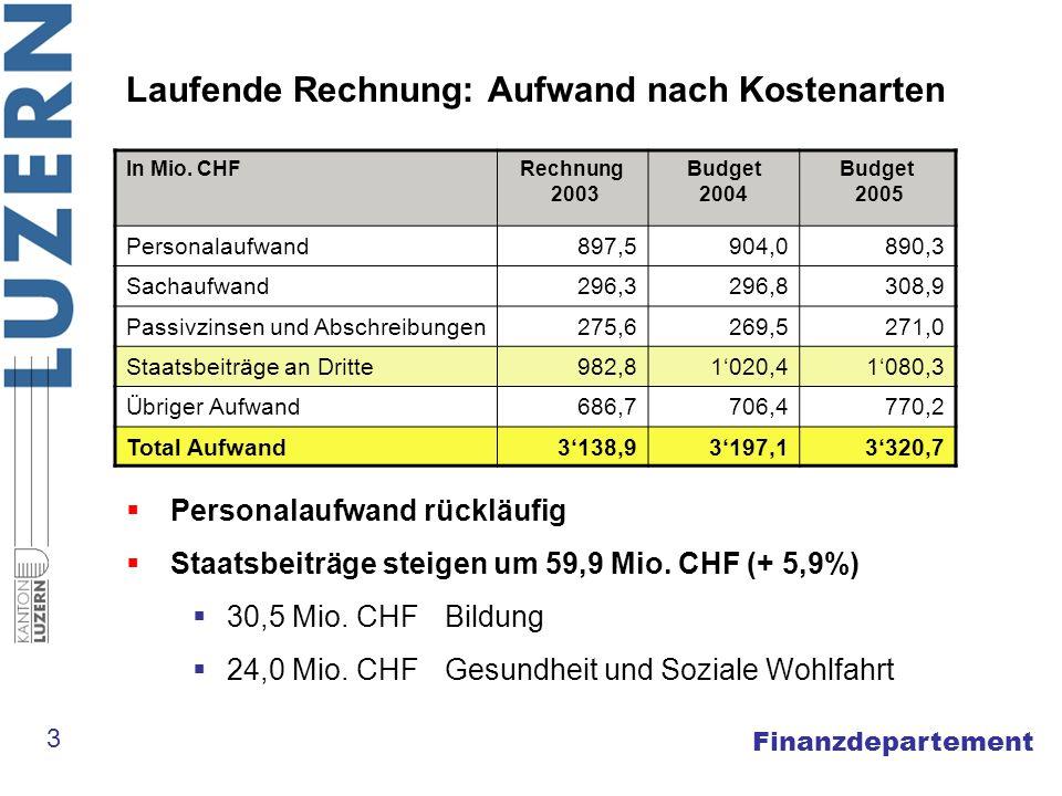 Finanzdepartement Laufende Rechnung: Aufwand nach Kostenarten In Mio.