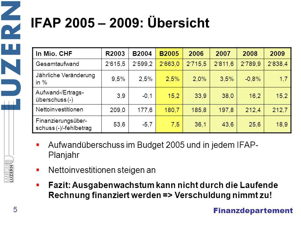 Finanzdepartement IFAP 2005 – 2009: Übersicht In Mio.