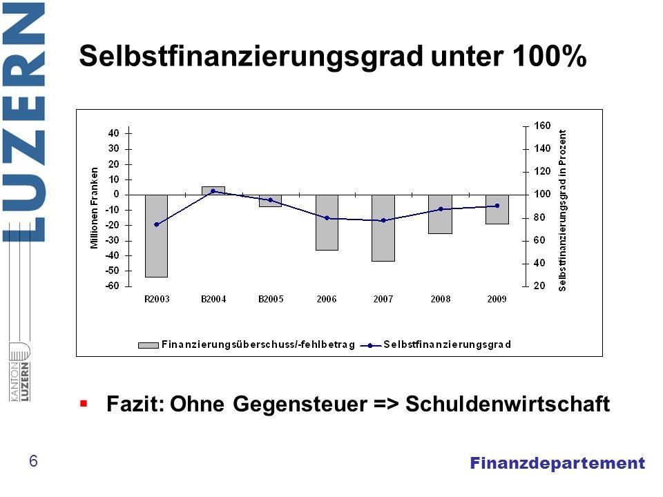 Finanzdepartement Laufende Rechnung: Aufwand nach Funktionen 7 In Mio.