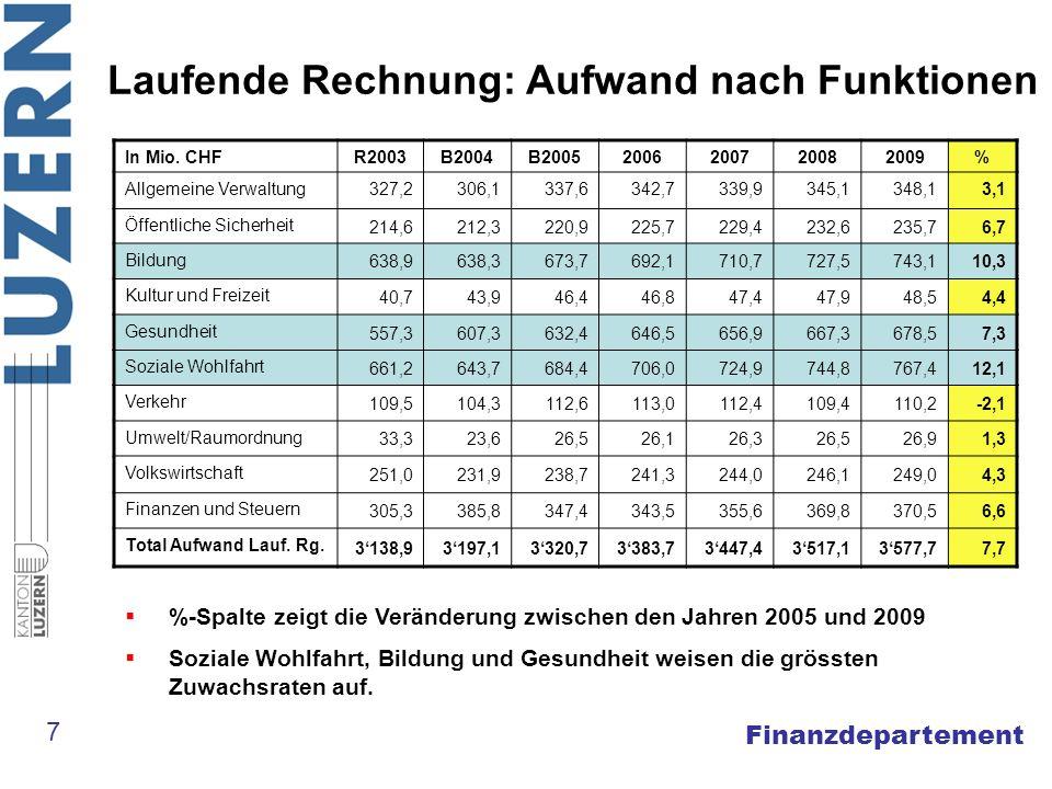 Finanzdepartement Laufende Rechnung: Aufwand nach Kostenarten 8 Staatsbeiträge in der Bildung (v.a.