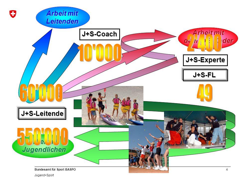 4 Bundesamt für Sport BASPO Jugend+Sport J+S-Coach Arbeit mit Leitenden J+S-Leitende Jugendlichen J+S-Experte dem J+S-Kader J+S-FL J+S-FL