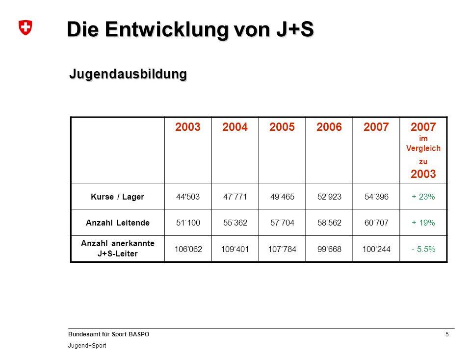 5 Bundesamt für Sport BASPO Jugend+Sport 200320042005200620072007 im Vergleich zu 2003 Kurse / Lager44 50347771494655292354396+ 23% Anzahl Leitende5110055362577045856260707+ 19% Anzahl anerkannte J+S-Leiter 106 06210940110778499668100244- 5.5% Die Entwicklung von J+S Jugendausbildung