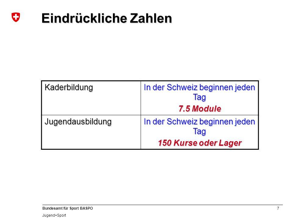 7 Bundesamt für Sport BASPO Jugend+Sport Kaderbildung In der Schweiz beginnen jeden Tag 7.5 Module Jugendausbildung In der Schweiz beginnen jeden Tag 150 Kurse oder Lager Eindrückliche Zahlen